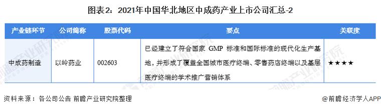 图表2:2021年中国华北地区中成药产业上市公司汇总-2