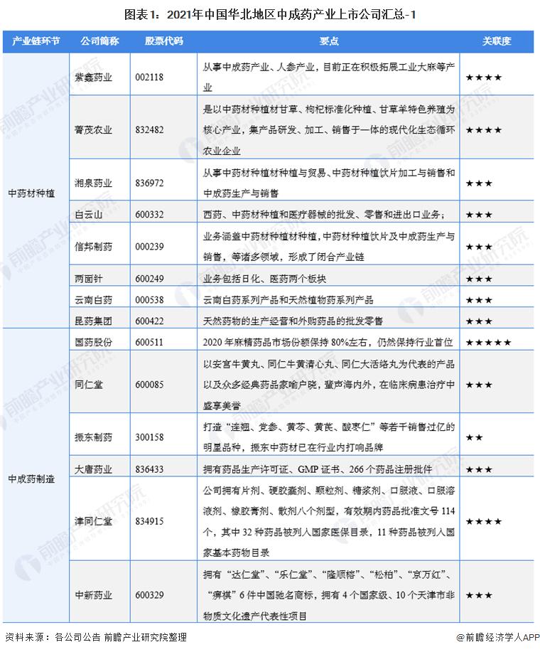 图表1:2021年中国华北地区中成药产业上市公司汇总-1