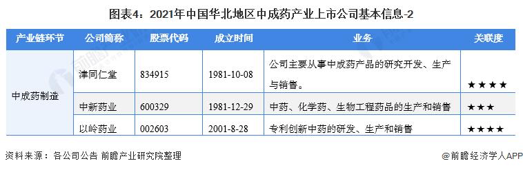 图表4:2021年中国华北地区中成药产业上市公司基本信息-2