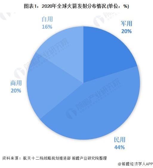 图表1:2020年全球火箭发射分布情况(单位:%)
