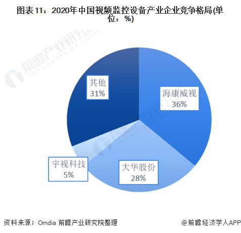 图表11:2020年中国视频监控设备产业企业竞争格局(单位:%)