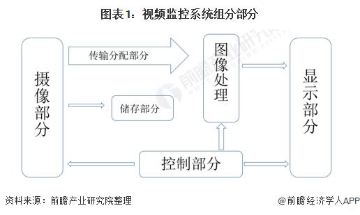 图表1:视频监控系统组分部分