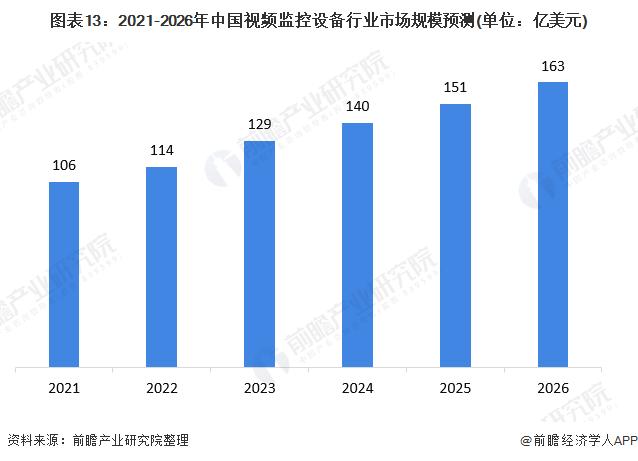 图表13:2021-2026年中国视频监控设备行业市场规模预测(单位:亿美元)