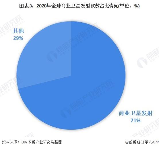 图表3:2020年全球商业卫星发射次数占比情况(单位:%)