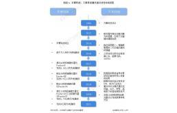 2021年中国激光雷达行业龙头企业对比:禾赛科技PK万集科技