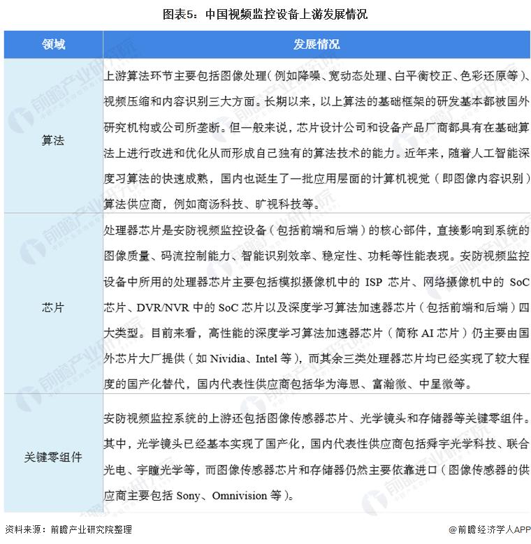 图表5:中国视频监控设备上游发展情况