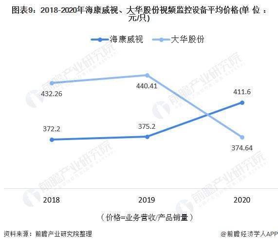 图表9:2018-2020年海康威视、大华股份视频监控设备平均价格(单位:元/只)