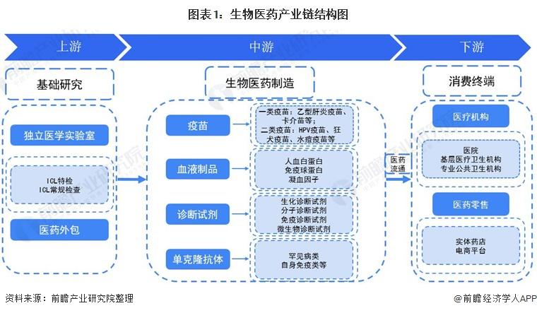 图表1:生物医药产业链结构图