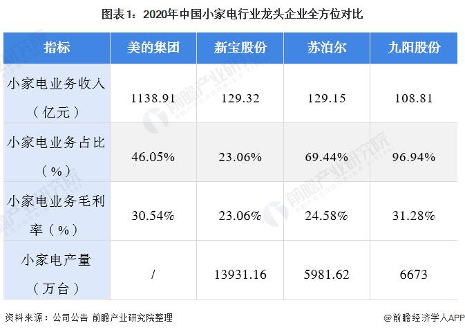 图表1:2020年中国小家电行业龙头企业全方位对比