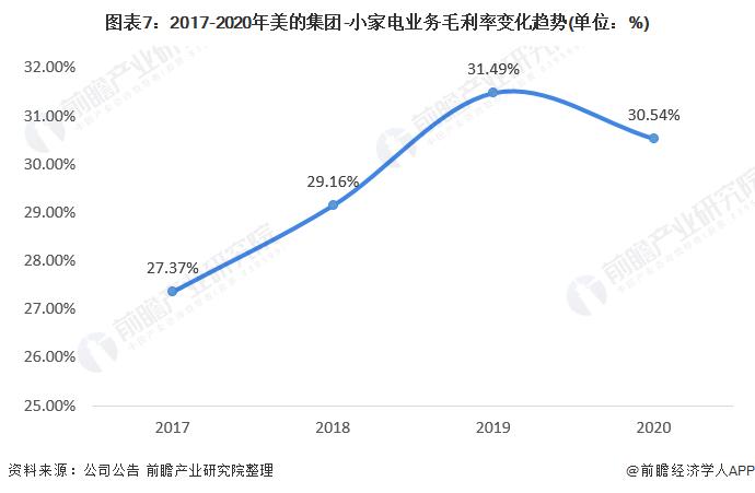 图表7:2017-2020年美的集团-小家电业务毛利率变化趋势(单位:%)