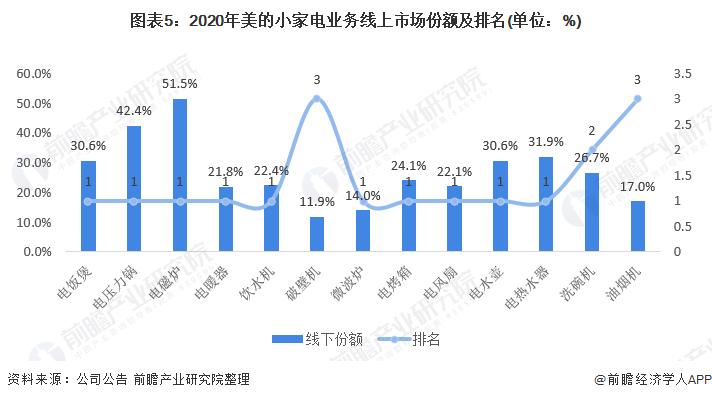 图表5:2020年美的小家电业务线上市场份额及排名(单位:%)