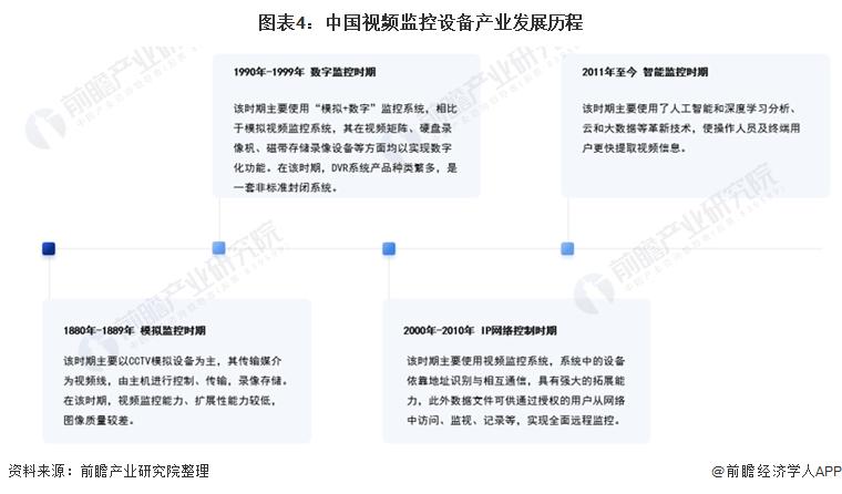图表4:中国视频监控设备产业发展历程