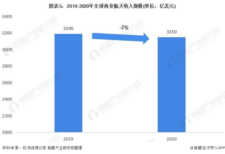 图表5:2019-2020年全球商业航天收入规模(单位:亿美元)