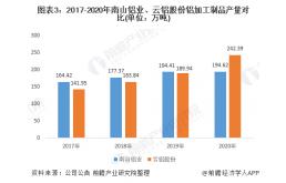 南山铝业PK云铝股份,谁是中国铝加工行业之王?