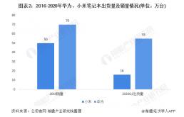 2021年中国PC电脑行业发展趋势及市场分析 手机厂商争先进入电脑市场