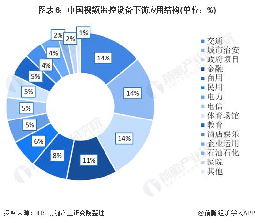 图表6:中国视频监控设备下游应用结构(单位:%)