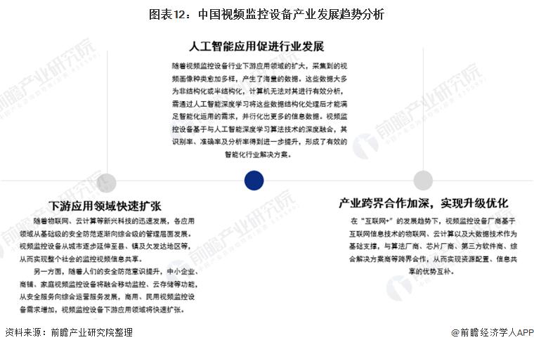 图表12:中国视频监控设备产业发展趋势分析
