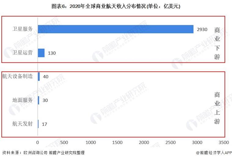 图表6:2020年全球商业航天收入分布情况(单位:亿美元)