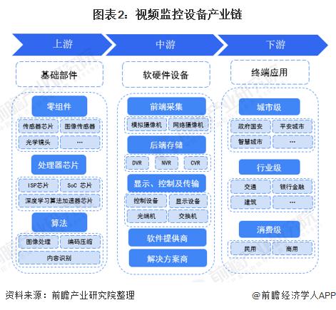 图表2:视频监控设备产业链