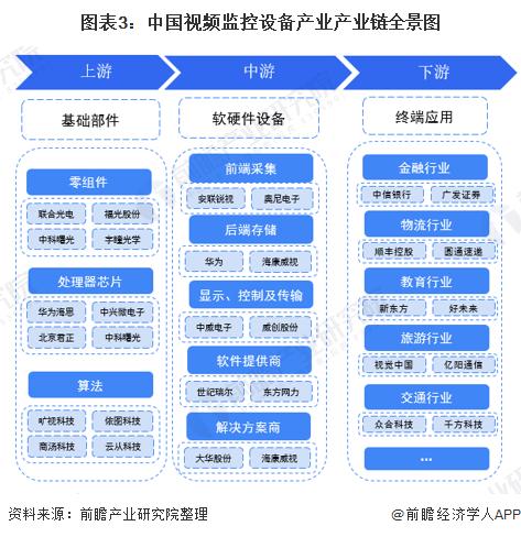 图表3:中国视频监控设备产业产业链全景图