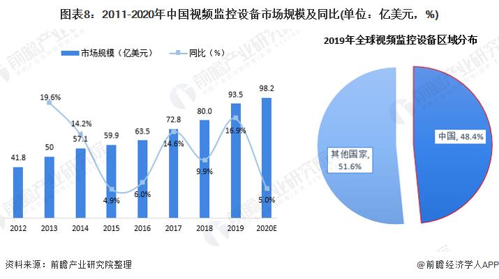 图表8:2011-2020年中国视频监控设备市场规模及同比(单位:亿美元,%)