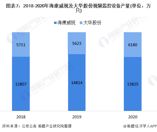图表7:2018-2020年海康威视及大华股份视频监控设备产量(单位:万只)