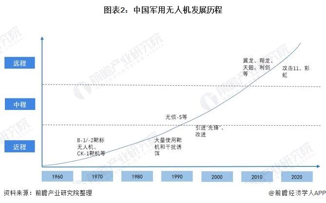 图表2:中国军用无人机发展历程