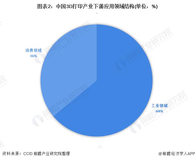 图表2:中国3D打印产业下游应用领域结构(单位:%)