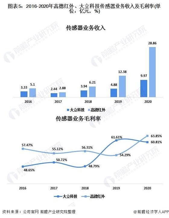 图表5:2016-2020年高德红外、大立科技传感器业务收入及毛利率(单位:亿元,%)