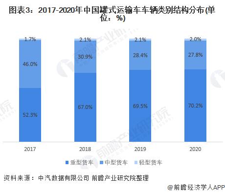 图表3:2017-2020年中国罐式运输车车辆类别结构分布(单位:%)