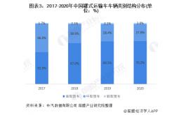 2021年中国罐式车专用车市场现状及发展趋势分析 粉罐车为未来市场主流