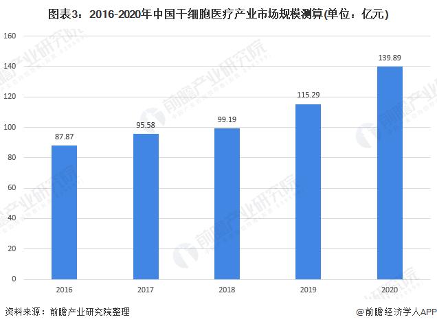 图表3:2016-2020年中国干细胞医疗产业市场规模测算(单位:亿元)