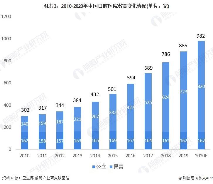 图表3:2010-2020年中国口腔医院数量变化情况(单位:家)