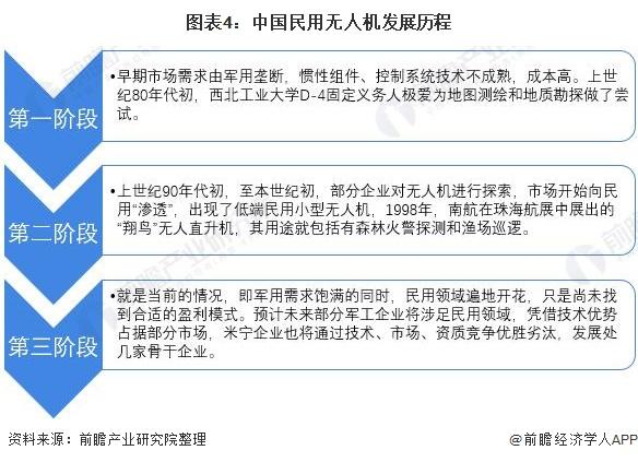 图表4:中国民用无人机发展历程