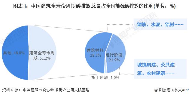 图表1:中国建筑全寿命周期碳排放总量占全国能源碳排放的比重(单位:%)