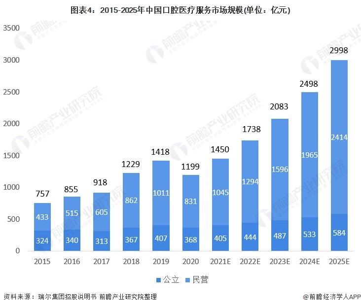 图表4:2015-2025年中国口腔医疗服务市场规模(单位:亿元)