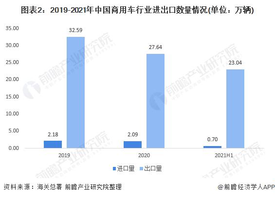 图表2:2019-2021年中国商用车行业进出口数量情况(单位:万辆)