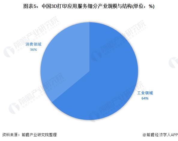 图表5:中国3D打印应用服务细分产业规模与结构(单位:%)
