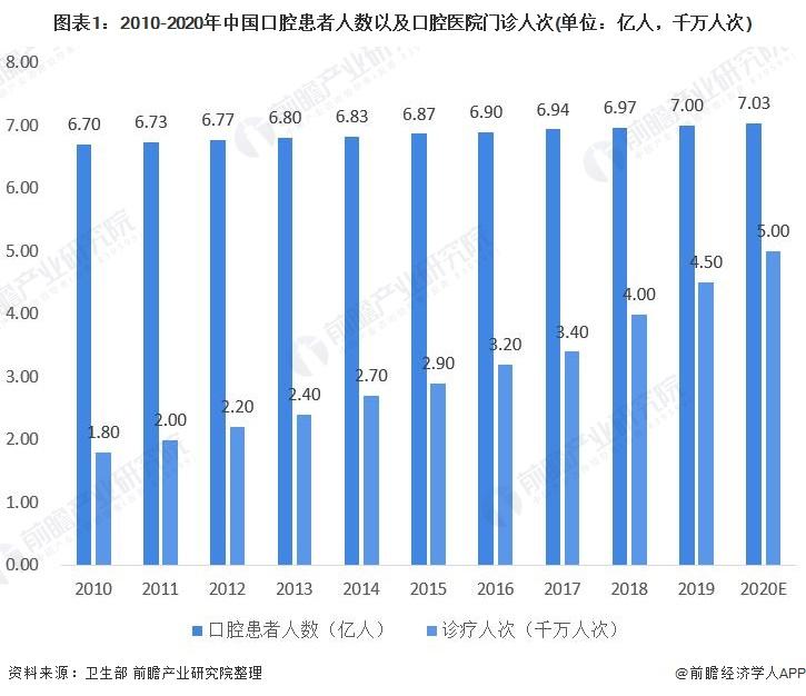 图表1:2010-2020年中国口腔患者人数以及口腔医院门诊人次(单位:亿人,千万人次)