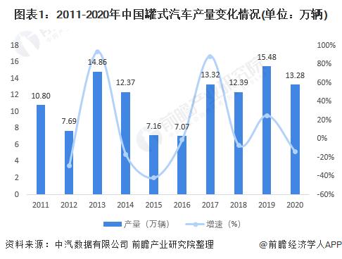 图表1:2011-2020年中国罐式汽车产量变化情况(单位:万辆)