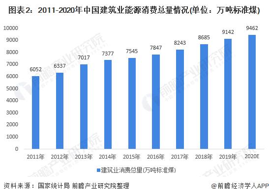 图表2:2011-2020年中国建筑业能源消费总量情况(单位:万吨标准煤)