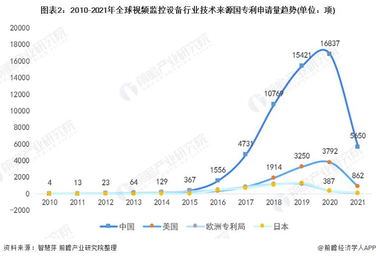 图表2:2010-2021年全球视频监控设备行业技术来源国专利申请量趋势(单位:项)