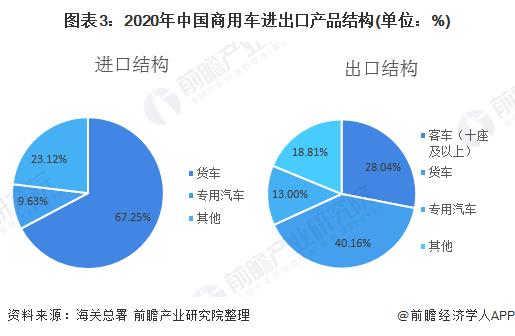图表3:2020年中国商用车进出口产品结构(单位:%)