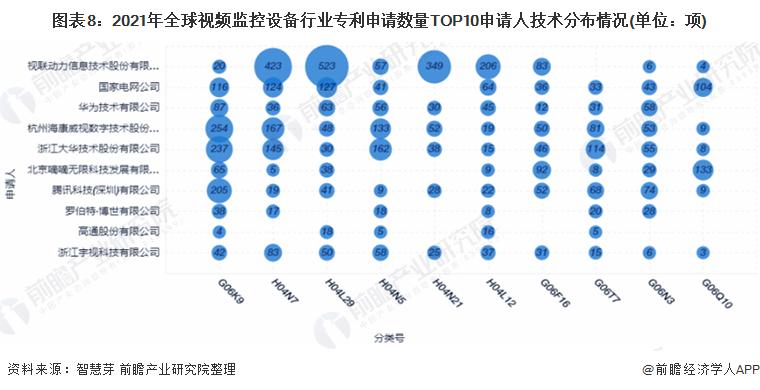 图表8:2021年全球视频监控设备行业专利申请数量TOP10申请人技术分布情况(单位:项)