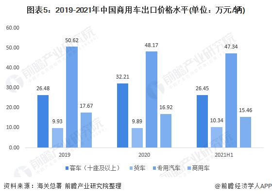 图表5:2019-2021年中国商用车出口价格水平(单位:万元/辆)