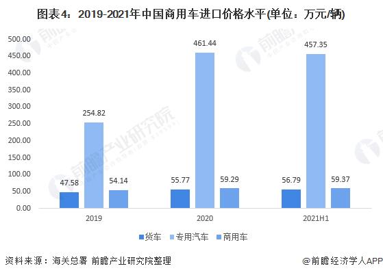 图表4:2019-2021年中国商用车进口价格水平(单位:万元/辆)