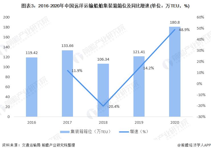 图表3:2016-2020年中国远洋运输船舶集装箱箱位及同比增速(单位:万TEU,%)