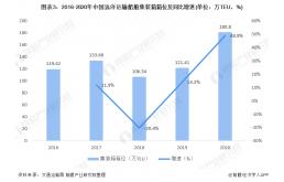 2021年中国集装箱海运市场供需现状分析 全国集装箱吞吐量不断上升