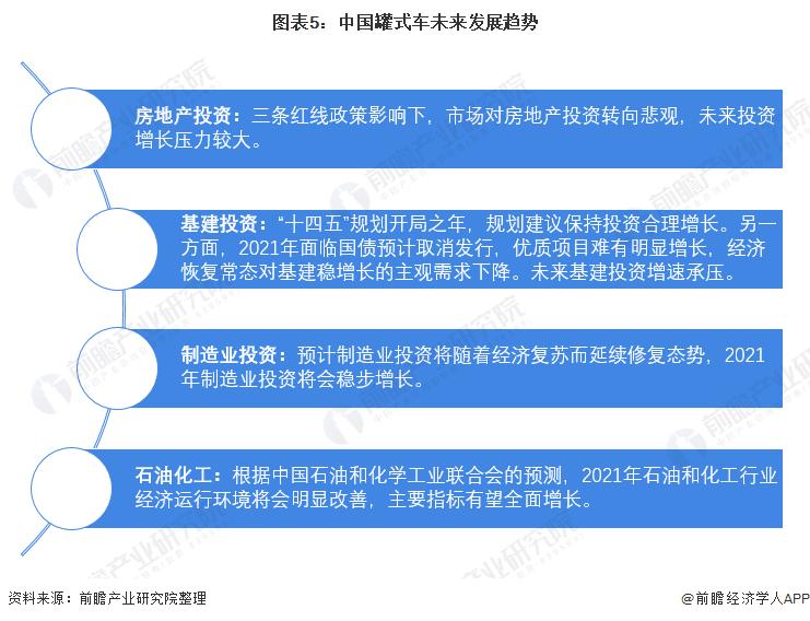 图表5:中国罐式车未来发展趋势