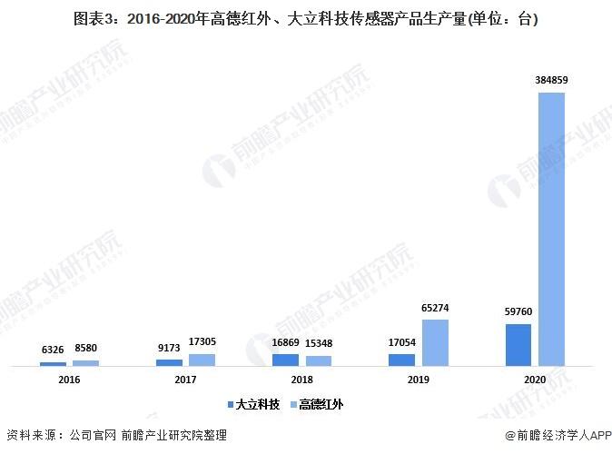 图表3:2016-2020年高德红外、大立科技传感器产品生产量(单位:台)
